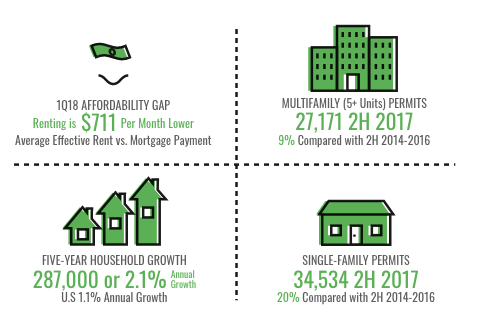 Housing is Affordable & Accessible